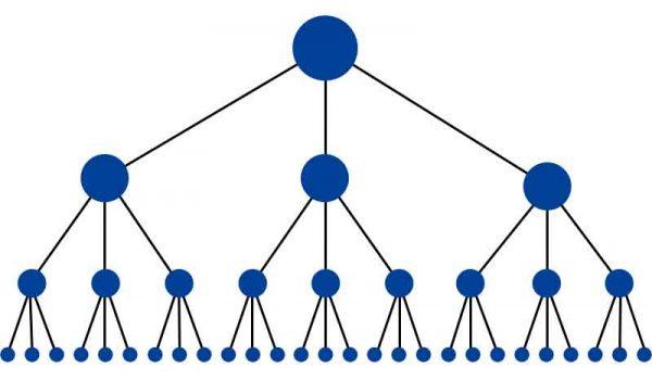 Mô hình đi link kiểu kim tự tháp