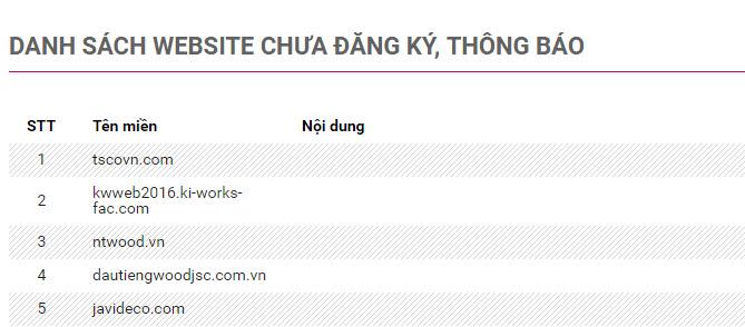 Danh sách website chưa đăng ký với bộ công thương