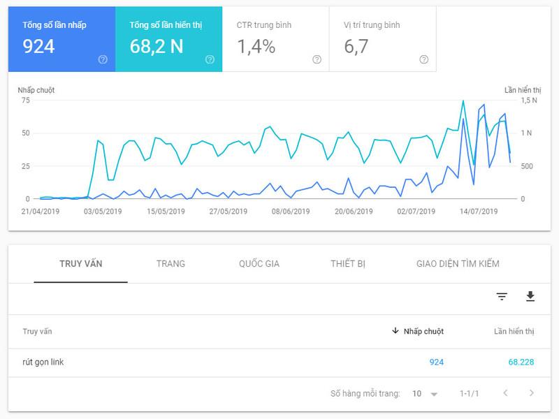 Nghiên cứu từ khóa bằng công cụ Google Search Console 2