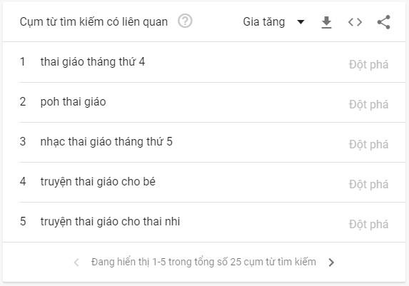 Nghiên cứu từ khóa bằng công cụ Google Trend - Từ khóa liên quan