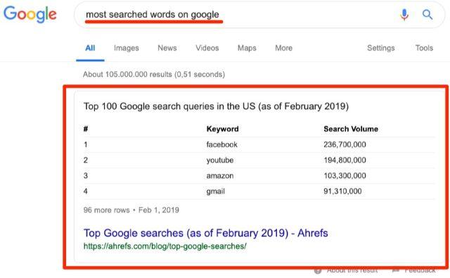 Tính năng Featured Snippet của Google