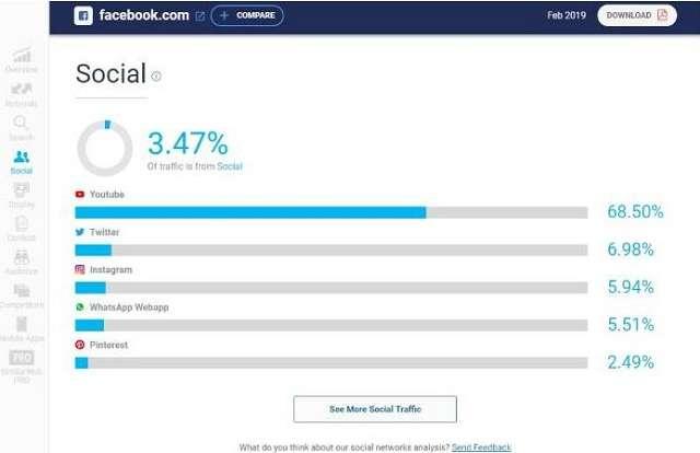 Thông tin về tín hiệu liên kết với mạng xã hội được Similarweb thống kê cụ thể