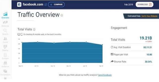 Tổng quan về lưu lượng truy cập của website công cụ similarweb