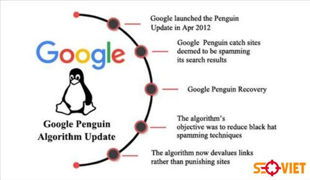 thuật toán Google Penguin 1