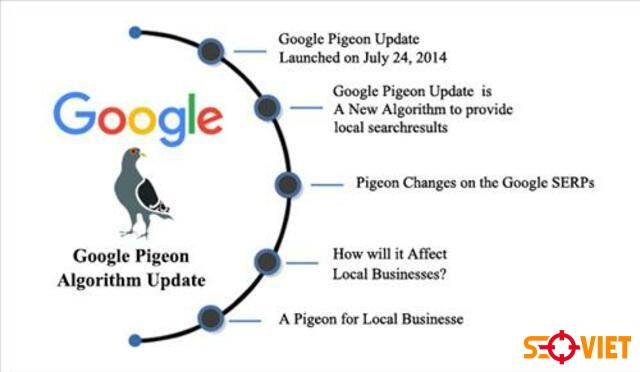 thuật toán Google Pigeon 1