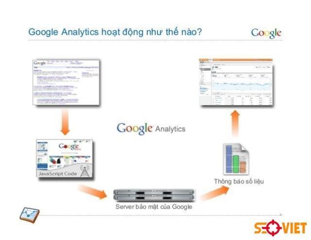 Cách sử dụng Google Analytics 1