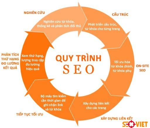 Quy trình triển khai dịch vụ SEO tổng thể của Seo Việt