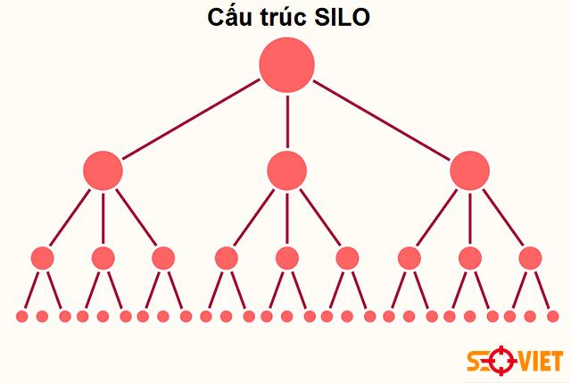 Cách tổ chức Silo cho Website