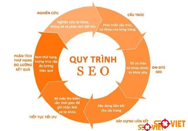Quy trình SEO website lên top Google của Seo Việt